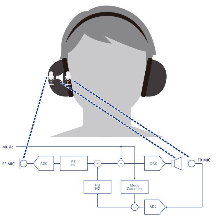 sony audio codec