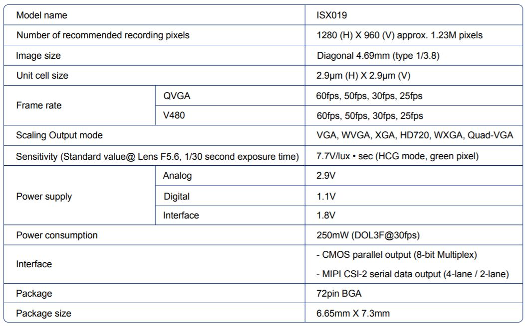 ISX019 SPECS