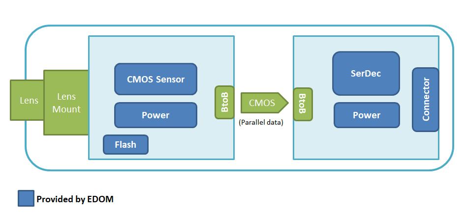AVM Camera Module