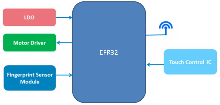 Silicon Labs EFR32 v2