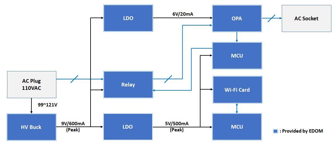 smart plug block diagram
