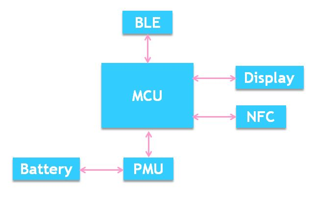 ESL Block Diagram
