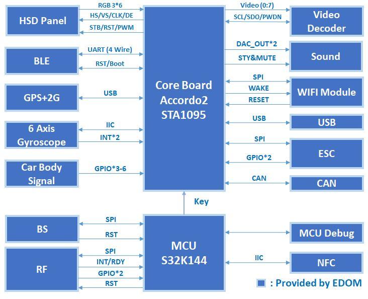 Digital Instrument Cluster Solution v1