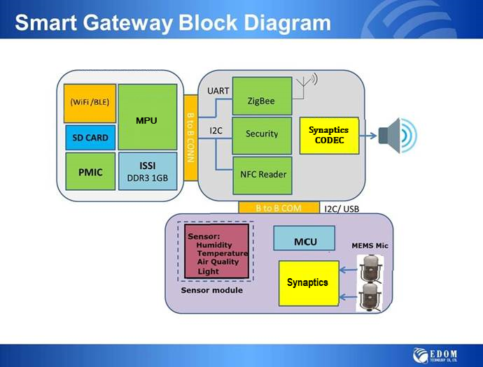 Smart Gateway Block Diagram