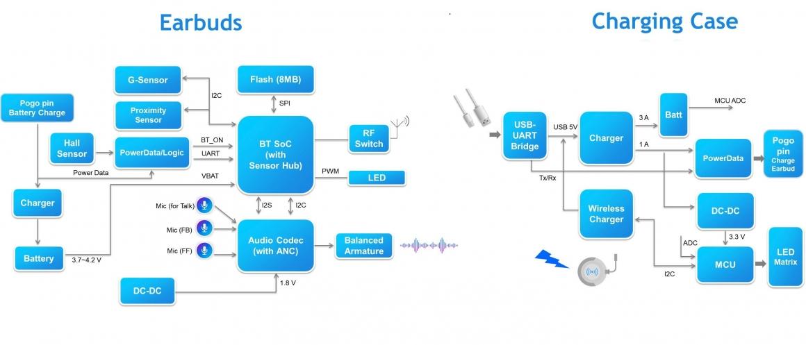 TWS Block Diagram