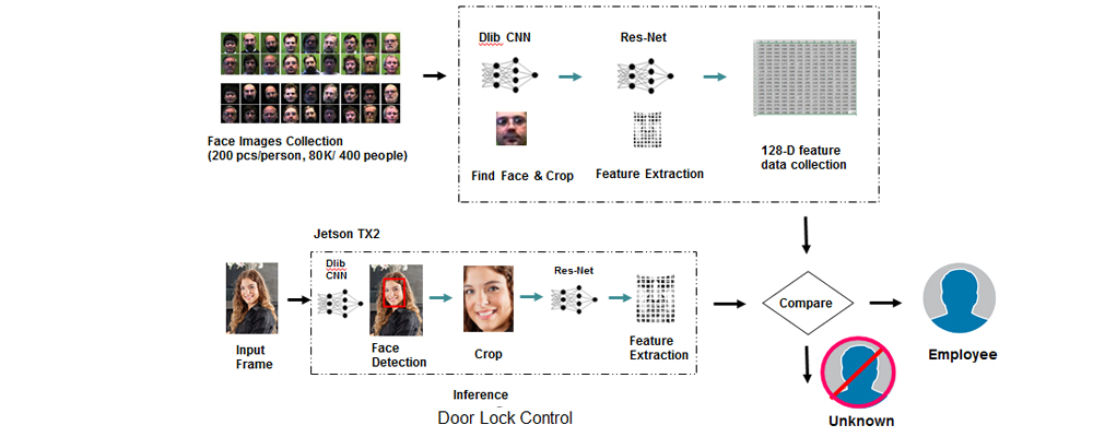 Face Recognition Technology Pipeline