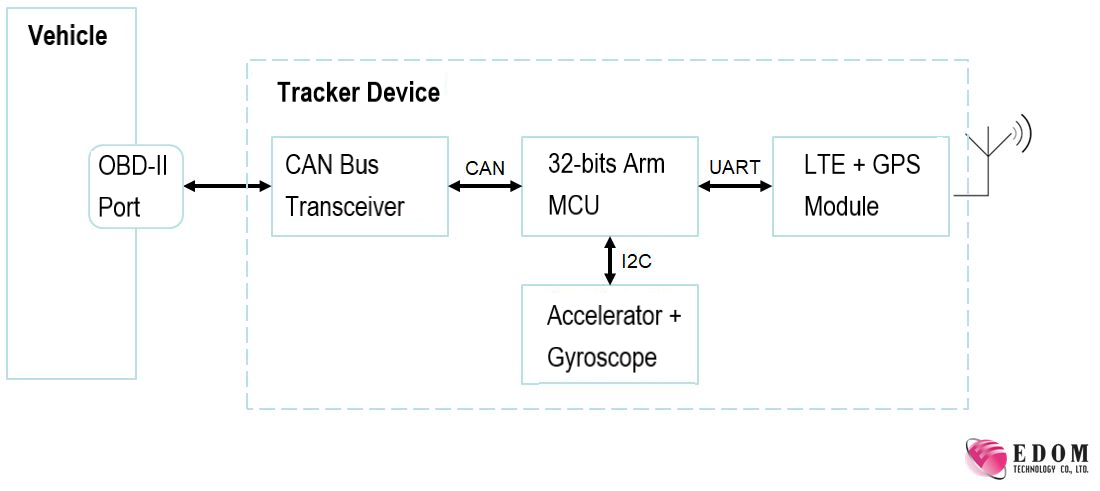 block diagram nvf