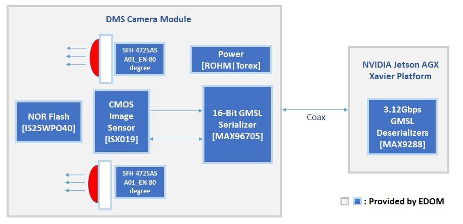 DMS Camera Solution