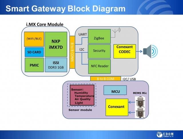 Smart Gateway-EDOM Technologywww.edomtech.com