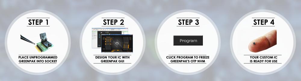GPAK_Steps