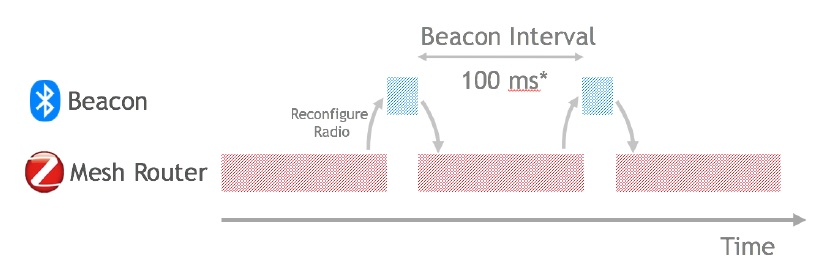 Beacon-Interval