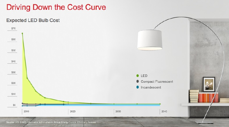 Driving-Down-the-Cost-Curve
