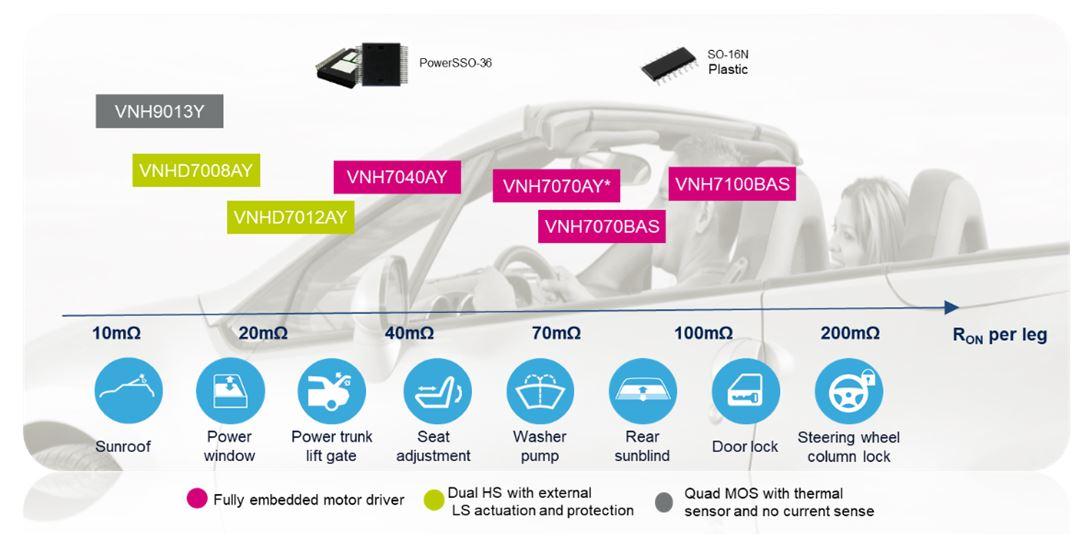 automotive eletronics 9