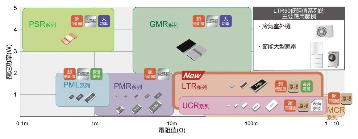 電流檢測用低阻值產品系列